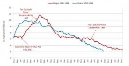 Unemployment Comparison: Obama vs. Reagan 1
