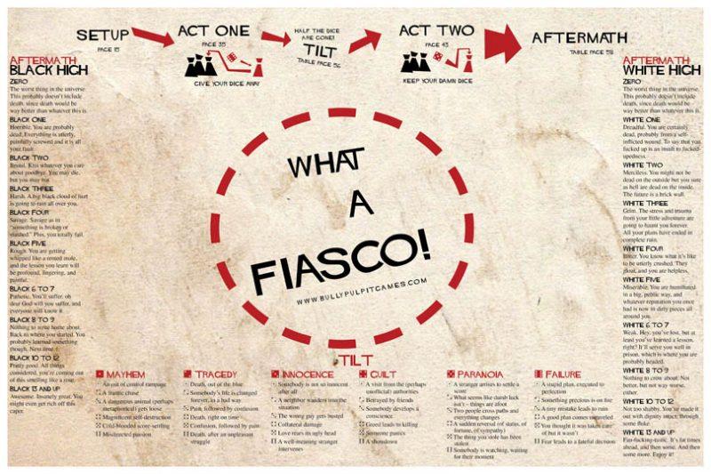 Fiasco Player Mat