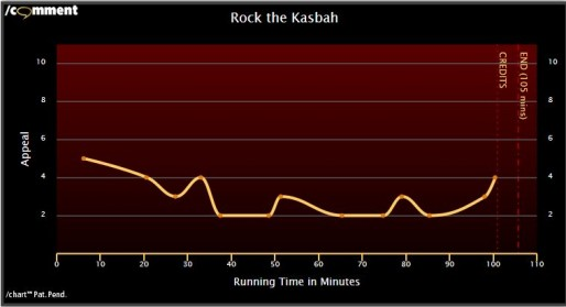 Rock the Kasbah /chart