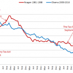 Obama and Reagan Unemployment Chart