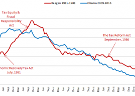 Unemployment Comparison: Obama vs. Reagan